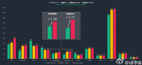 Samsung-Galaxy-S7-Qualcomm-Snapdragon-820-Performance-Benchmark-Leak