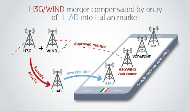 Photo of Wind Tre, Vodafone e Tim: nuovi manager in previsione dell'arrivo di Iliad