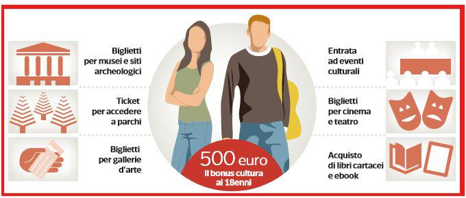 Photo of Con la legge di stabilità arriva la conferma del Bonus cultura riservato ai diciottenni per il 2018