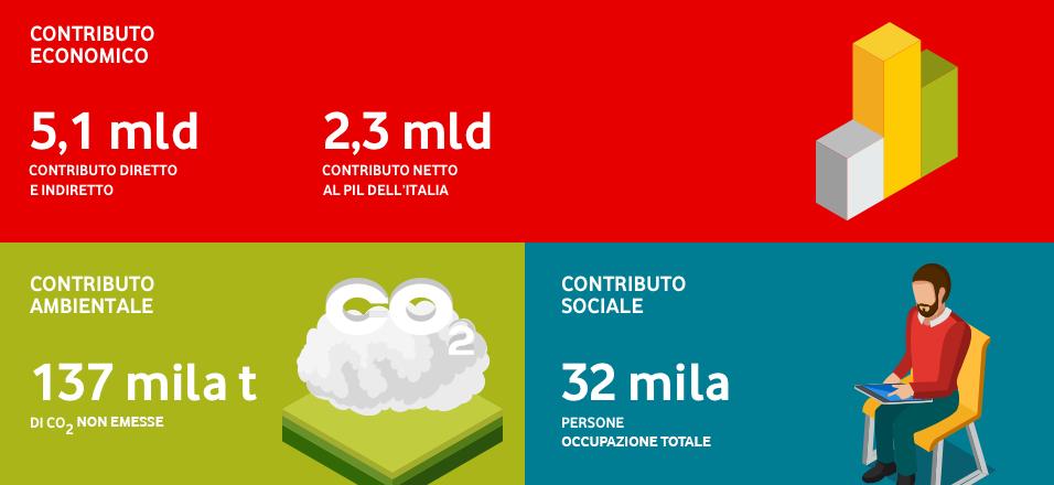 Photo of Tutte le attività di Vodafone Italia dell'anno 2016-17 in un bilancio di sostenibilità