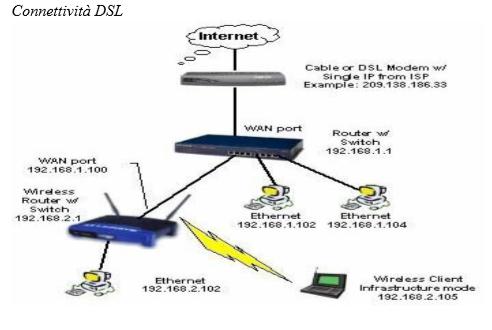 Libertà di modem e router, Agcom apre consultazione per regolare il mercato