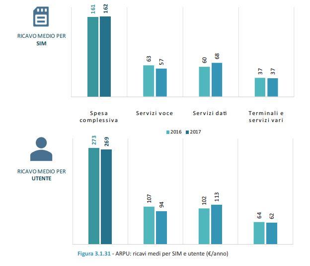 Relazione Annuale, AGCOM, telecomunicazioni