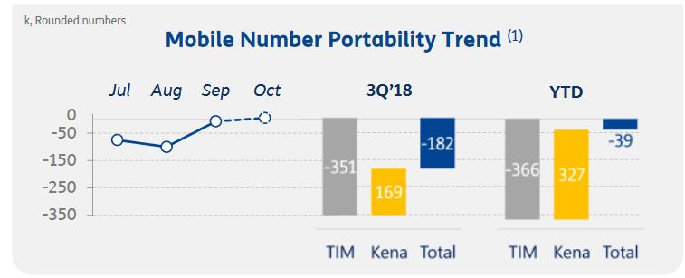 Kena Mobile portabilità