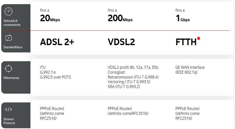 Vodafone modem configurazione