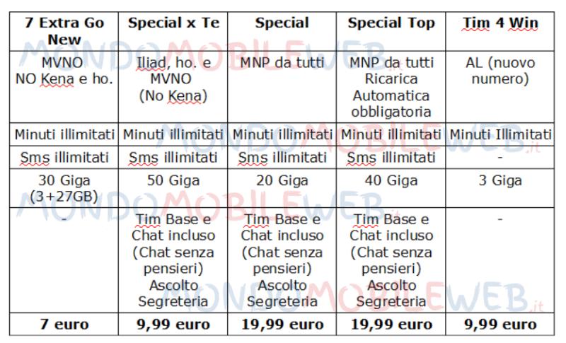 Tim offerte speciali di giugno 2019 da 7 euro al mese for Offerte mobile