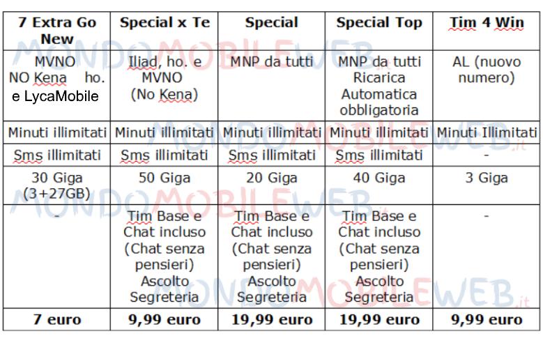 abcc5093e8 Il costo iniziale da sostenere per una di queste offerte prevede il costo di  una nuova SIM TIM pari a 10 euro, salvo eventuali promozioni locali, al  quale ...