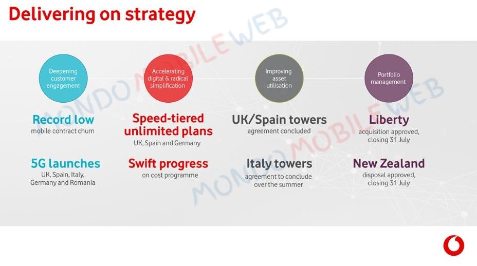 Liberty Global Vodafone Group dividendi