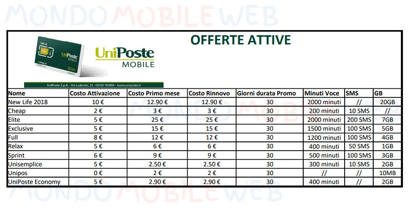 UniPoste Mobile Vodafone 4g