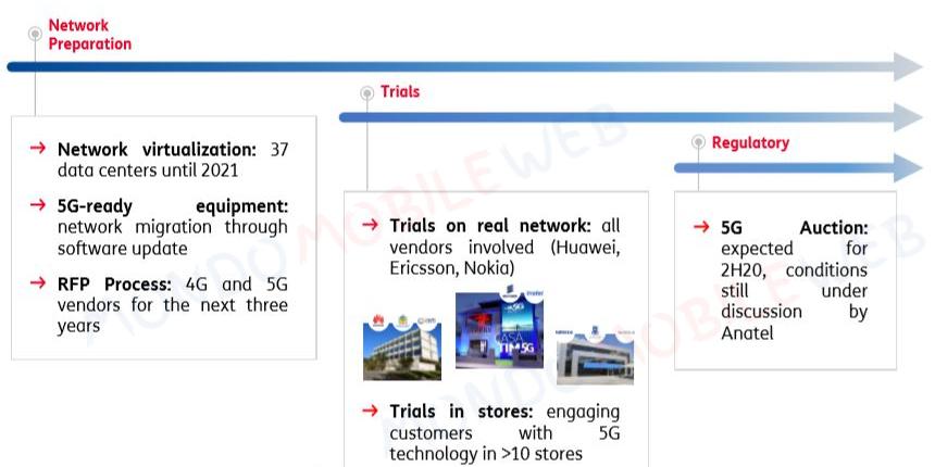 TIM Brasil rete 5G