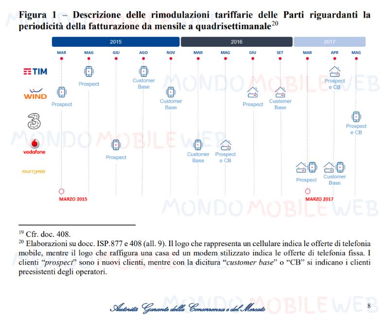 AGCM Antitrust