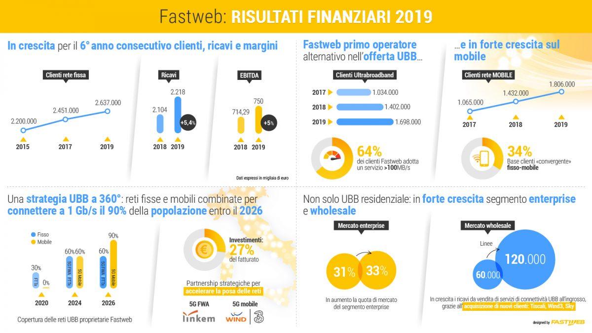Fastweb clienti