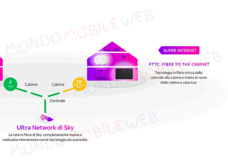 FTTC Fastweb Sky