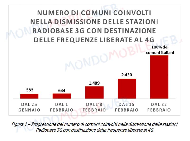 Vodafone roadmap comuni
