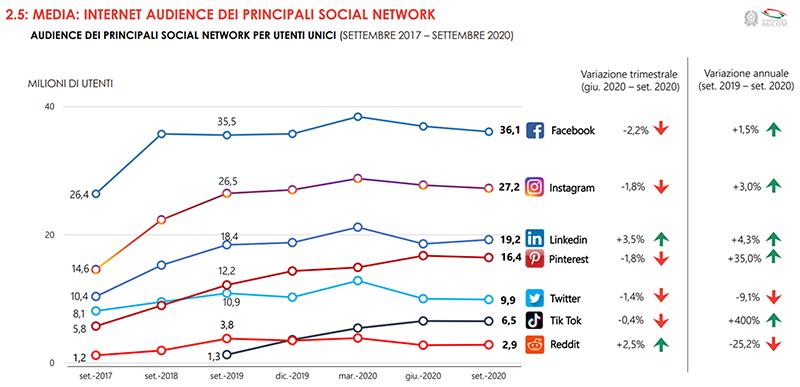 agcom social media dati 4 trimestre 2020
