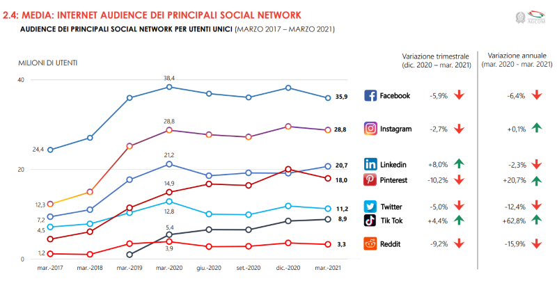 Social in Italia TikTok LinkedIn