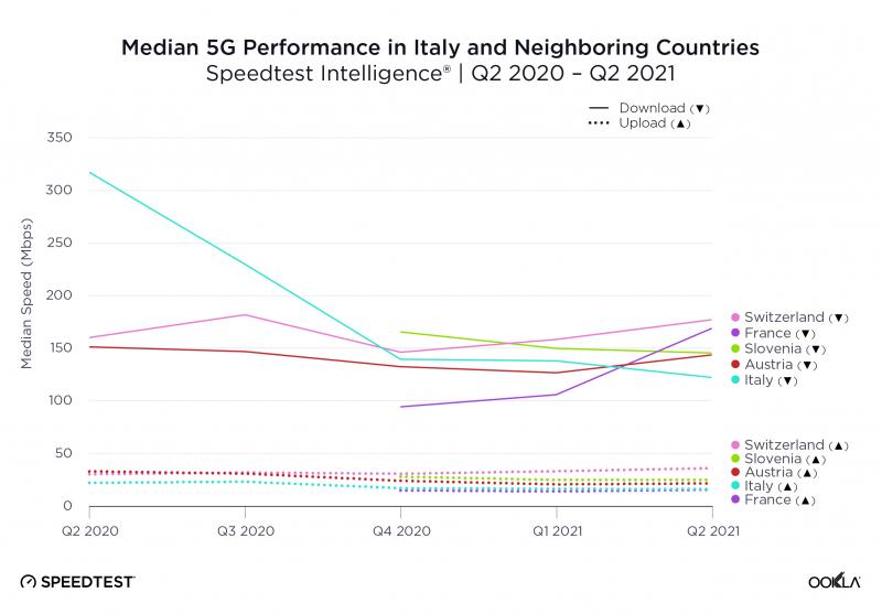 5G in Europa